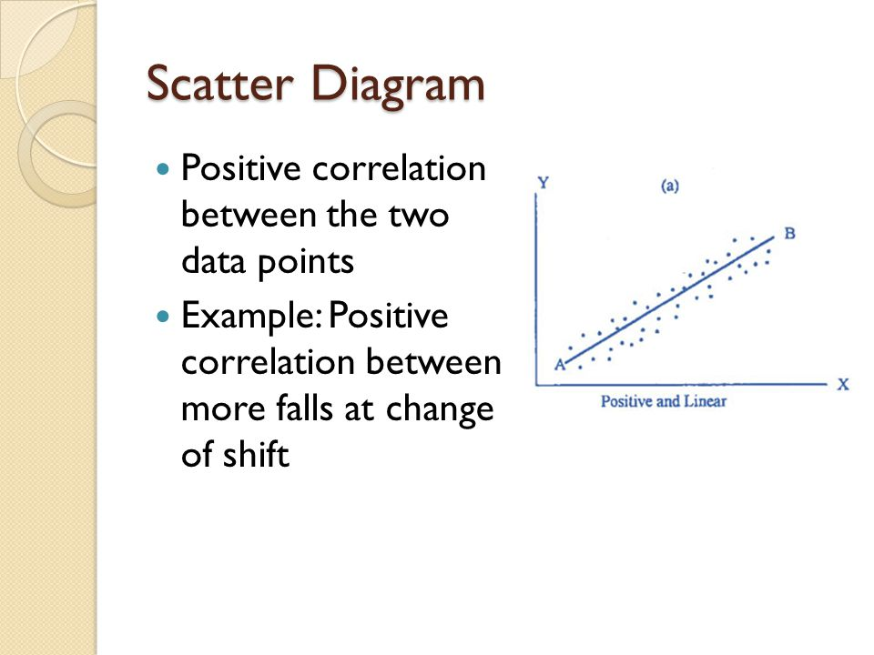 Scatter Diagram Positive correlation between the two data points