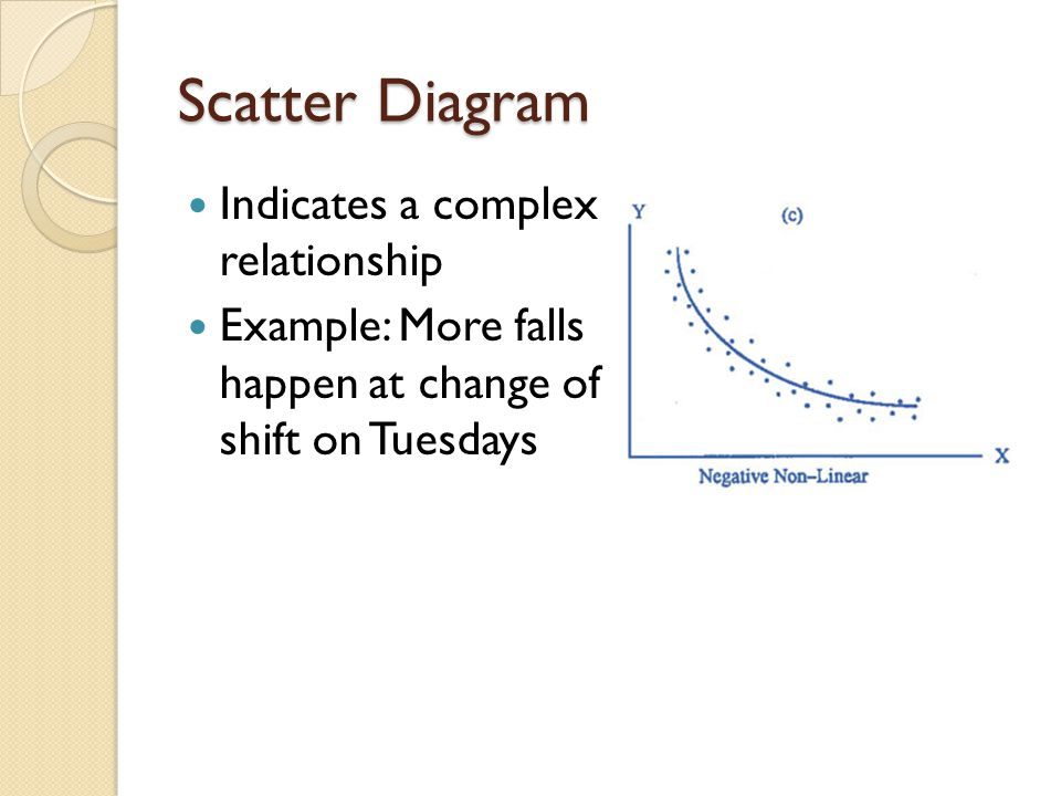 Scatter Diagram Indicates a complex relationship