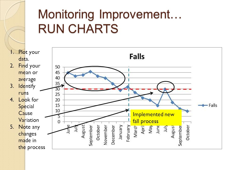 Monitoring Improvement… RUN CHARTS