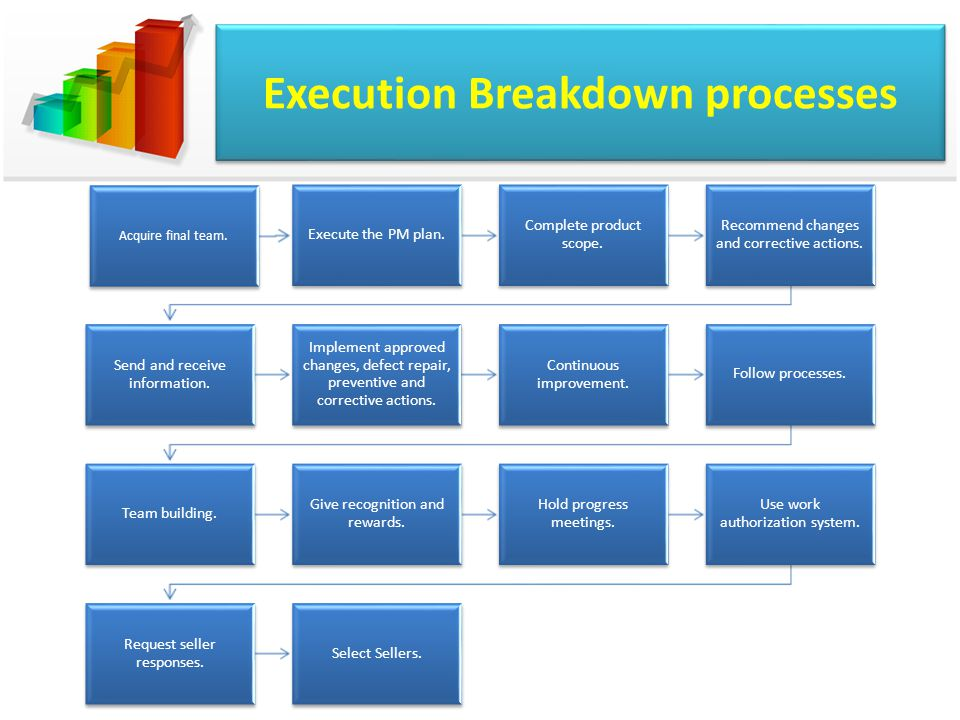 Execution Breakdown processes