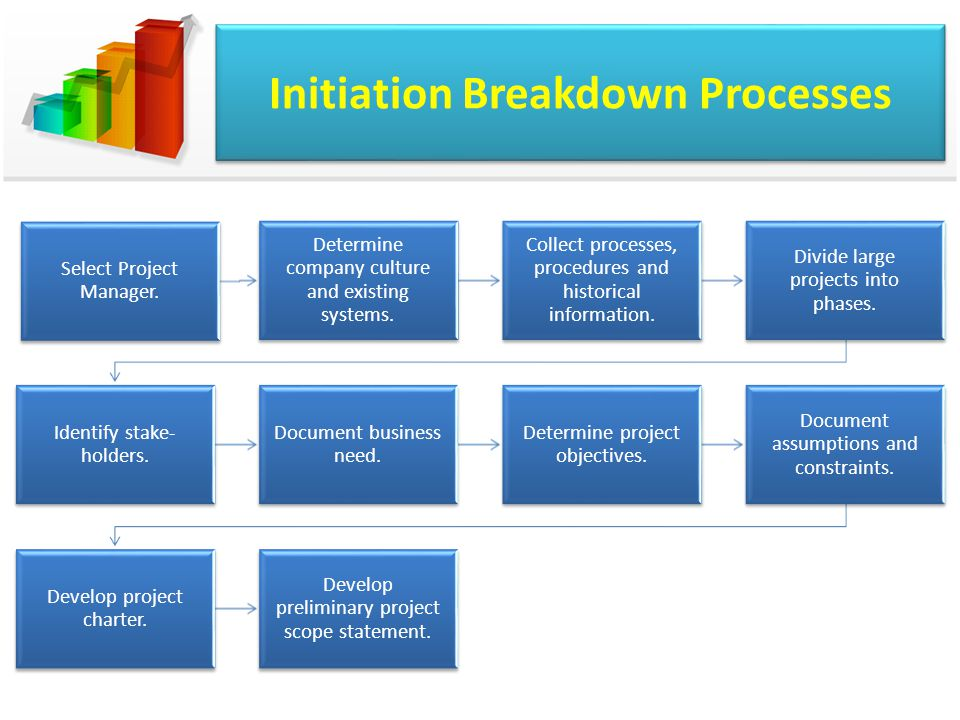 Initiation Breakdown Processes