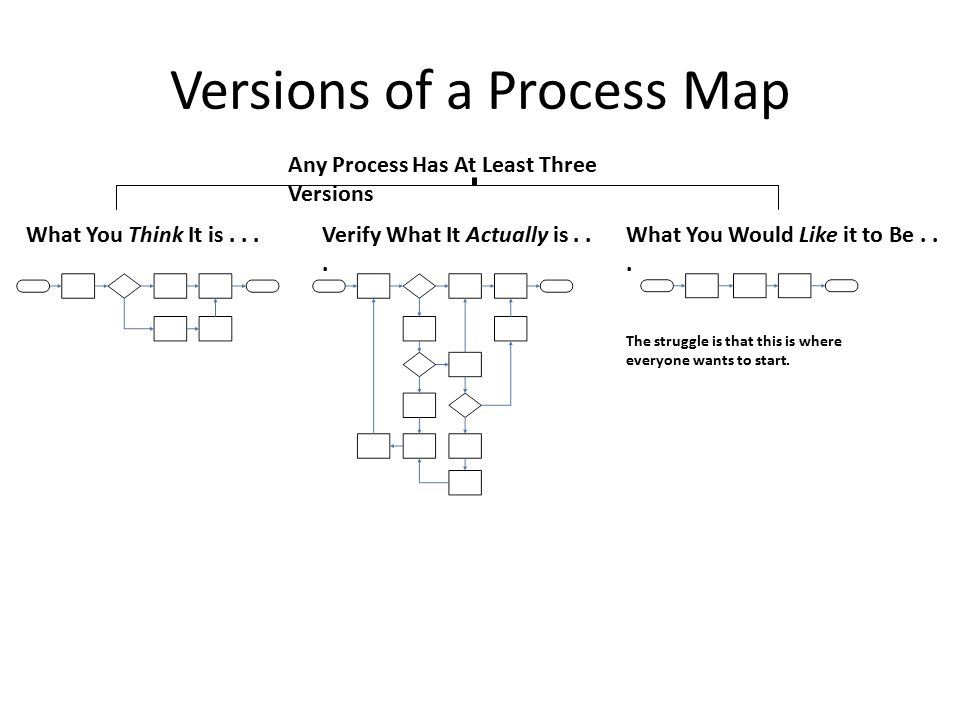 Versions of a Process Map