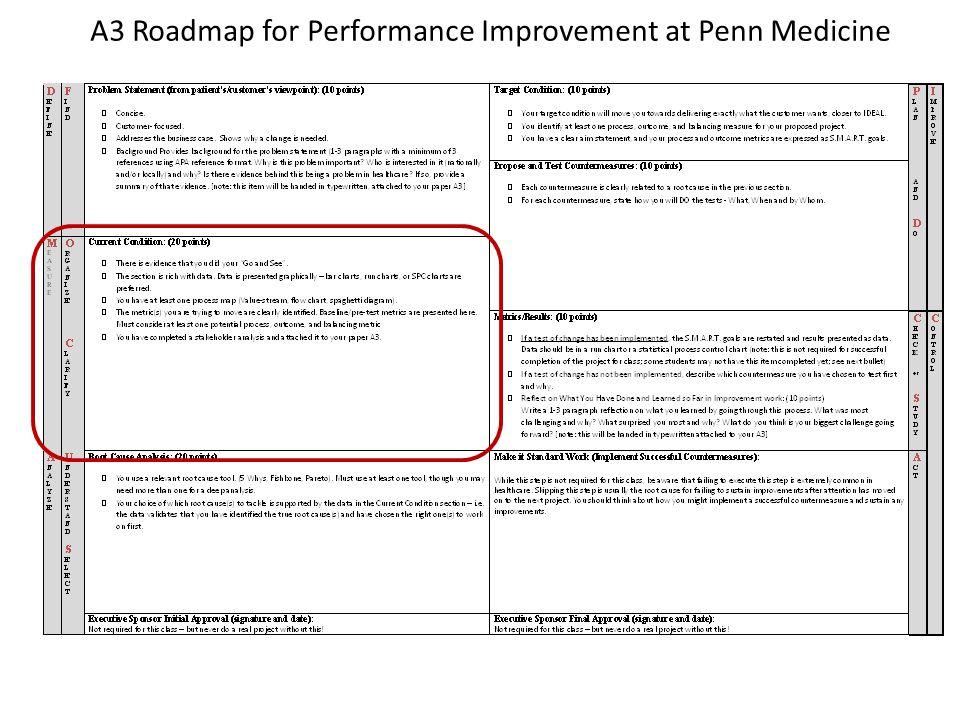A3 Roadmap for Performance Improvement at Penn Medicine