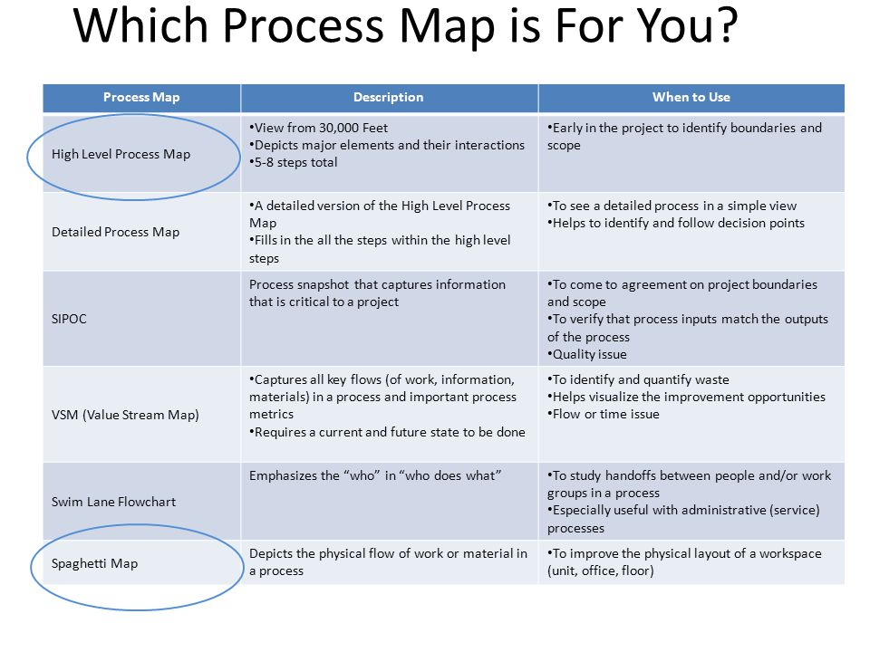 Which Process Map is For You