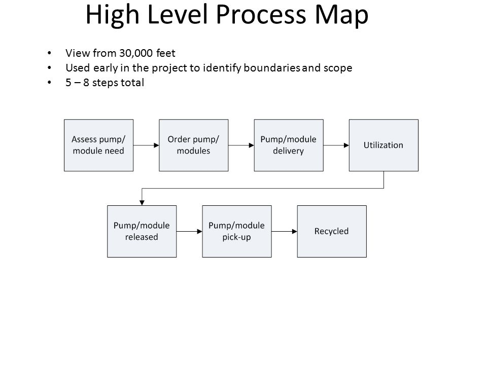 High Level Process Map View from 30,000 feet
