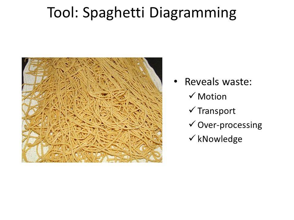 Tool: Spaghetti Diagramming