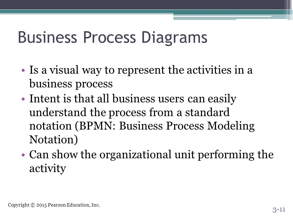 Business Process Diagrams
