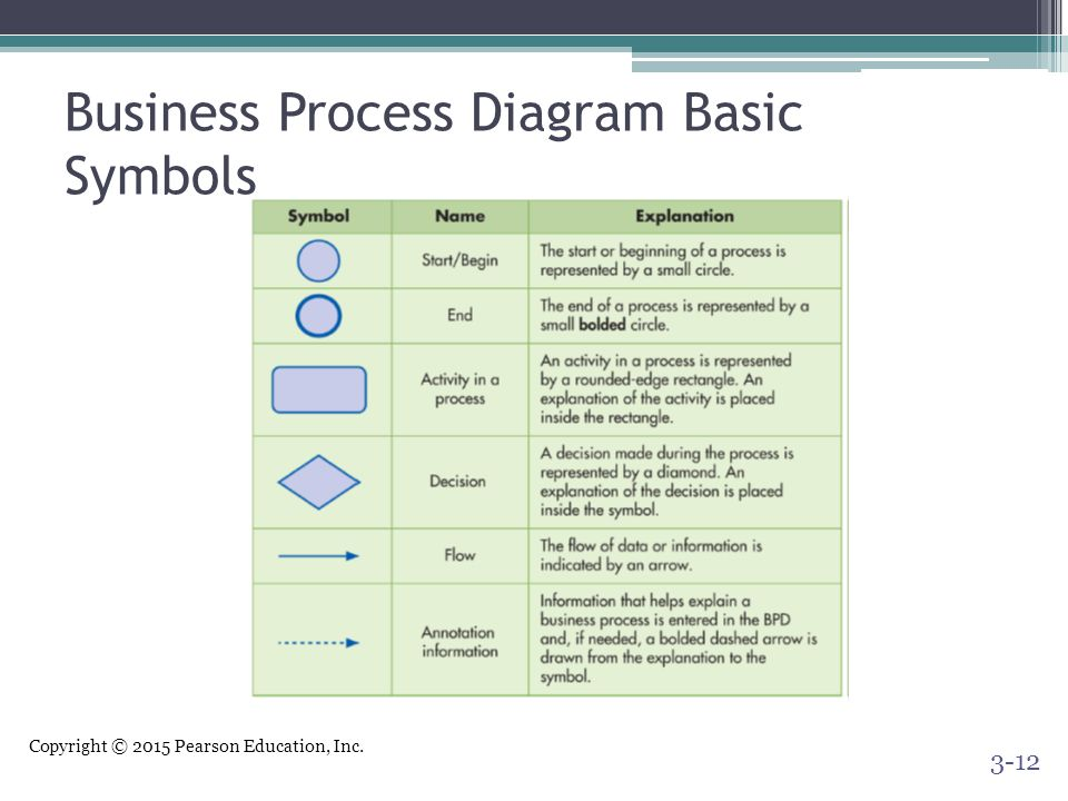 Business Process Diagram Basic Symbols
