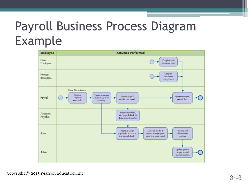 Payroll Business Process Diagram Example