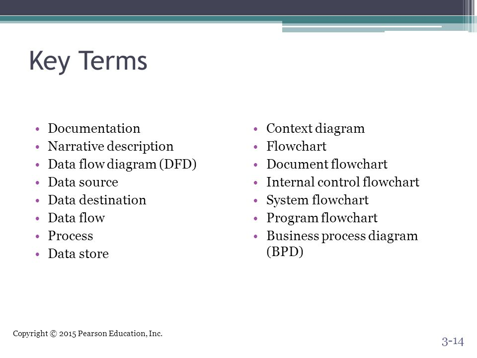 Key Terms Documentation Narrative description Data flow diagram (DFD)