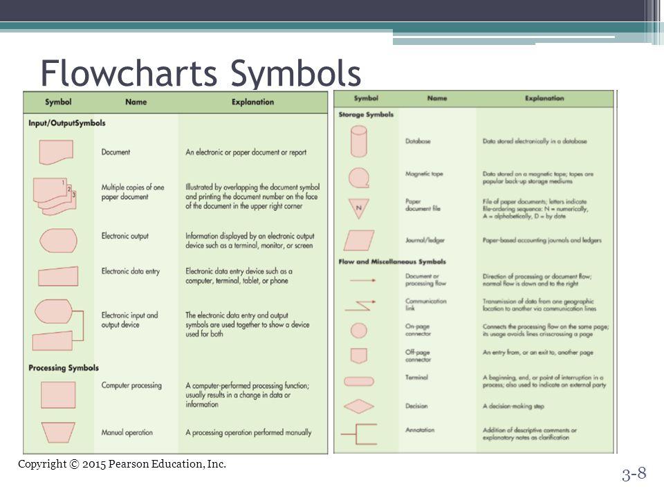 Flowcharts Symbols