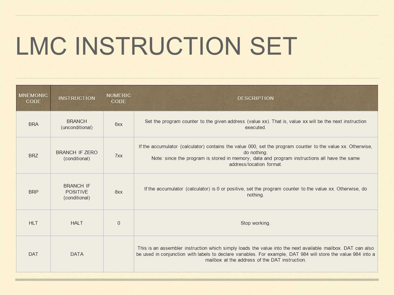 LMC Instruction set Mnemonic code Instruction Numeric code Description