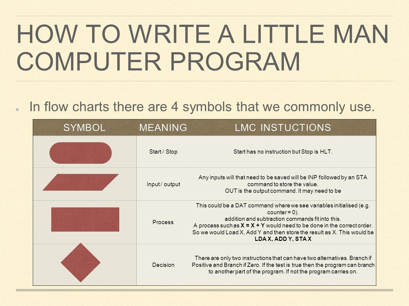 How to Write a Little man Computer program