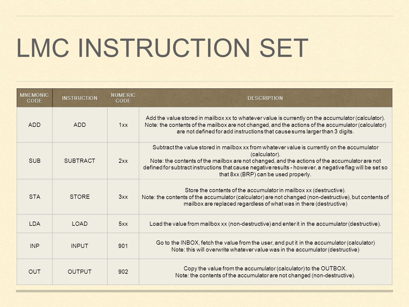 LMC Instruction set ADD 1xx