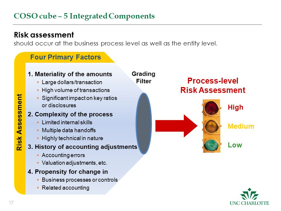 Process-level Risk Assessment
