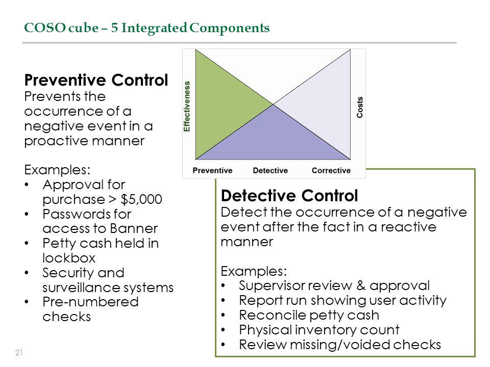 Preventive Control Detective Control