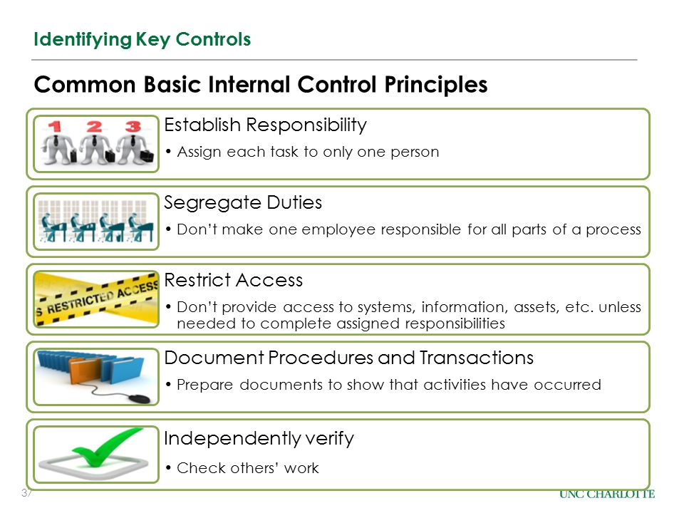 Common Basic Internal Control Principles