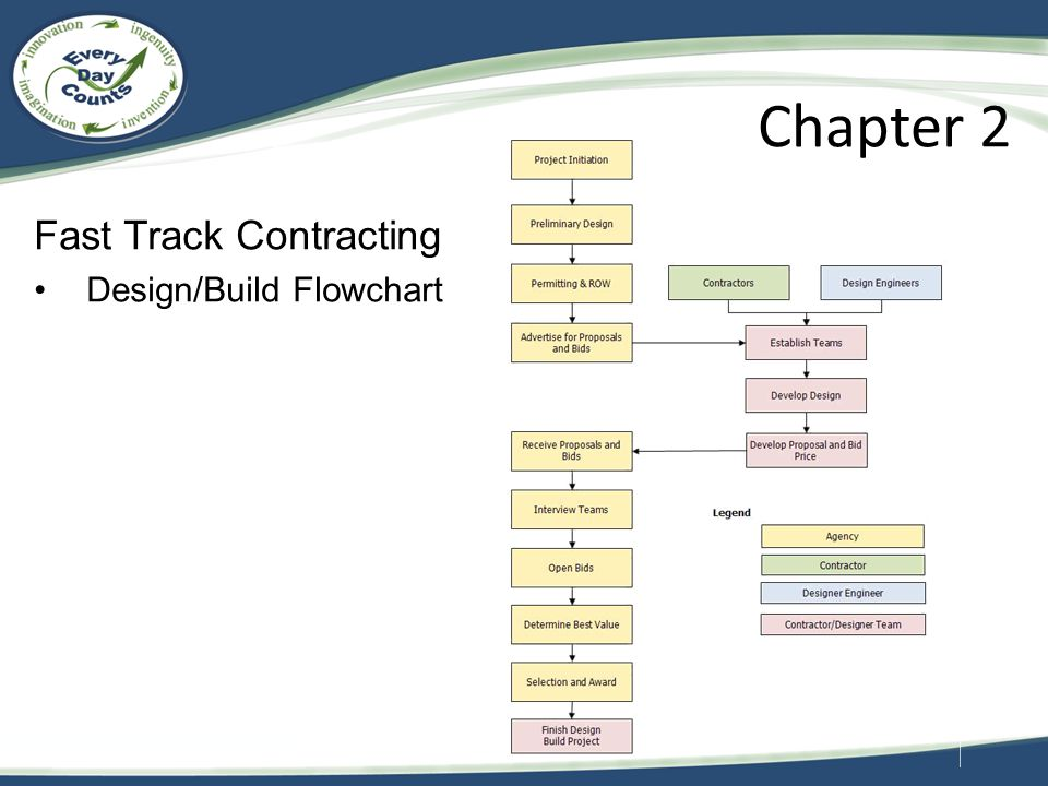 Chapter 2 Fast Track Contracting Design/Build Flowchart