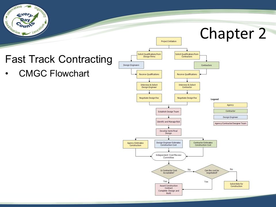 Chapter 2 Fast Track Contracting CMGC Flowchart