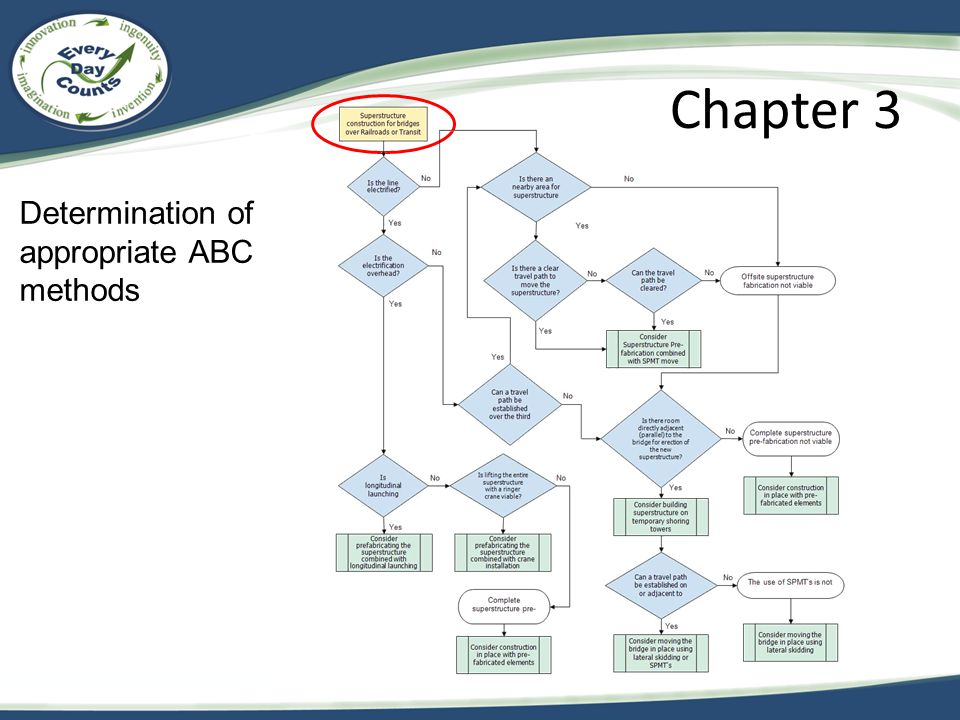 Chapter 3 Determination of appropriate ABC methods