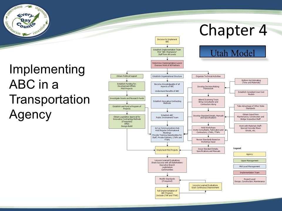 Chapter 4 Utah Model Implementing ABC in a Transportation Agency