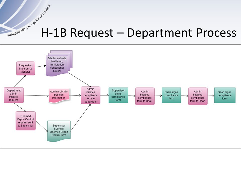 H-1B Request – Department Process