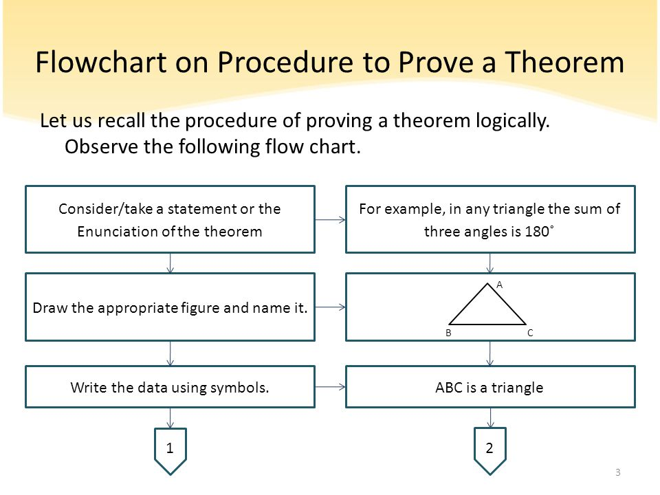 Flowchart on Procedure to Prove a Theorem