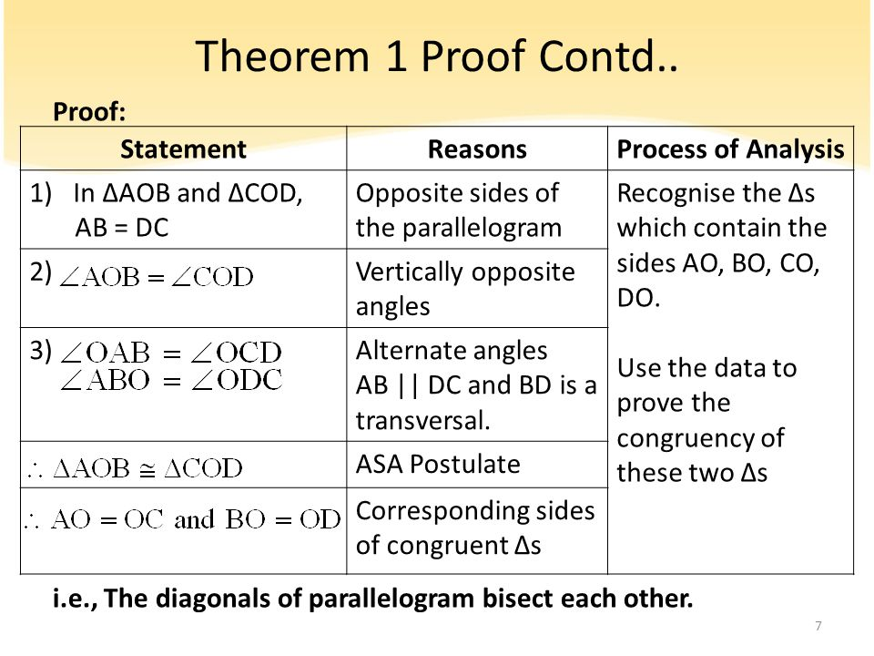 Theorem 1 Proof Contd.. Proof: i.e., The diagonals of parallelogram bisect each other. Statement.