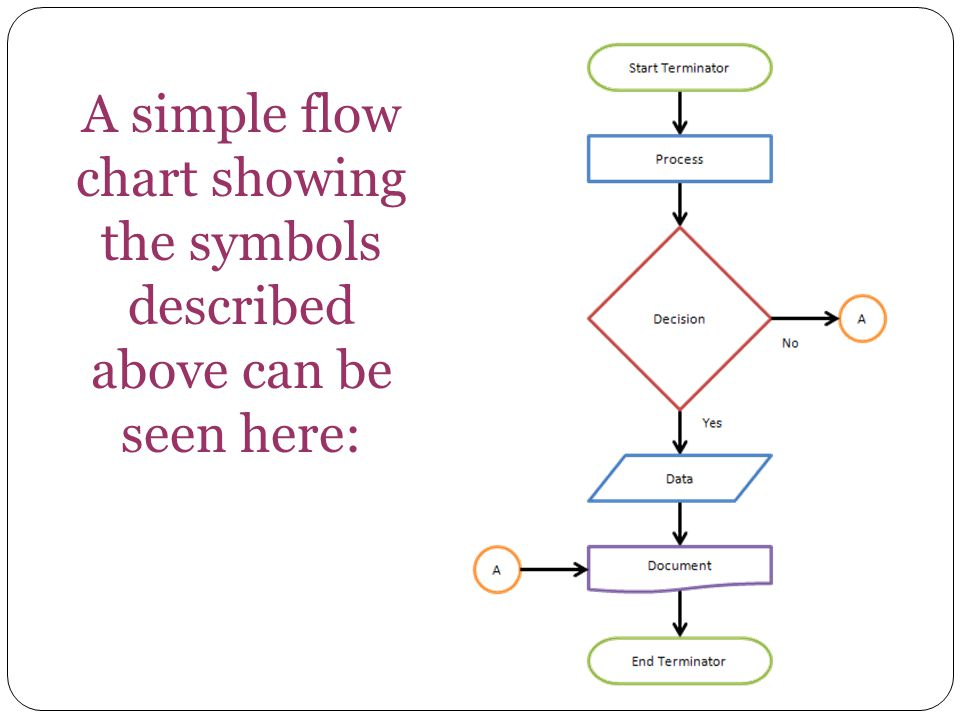 A simple flow chart showing the symbols described above can be seen here: