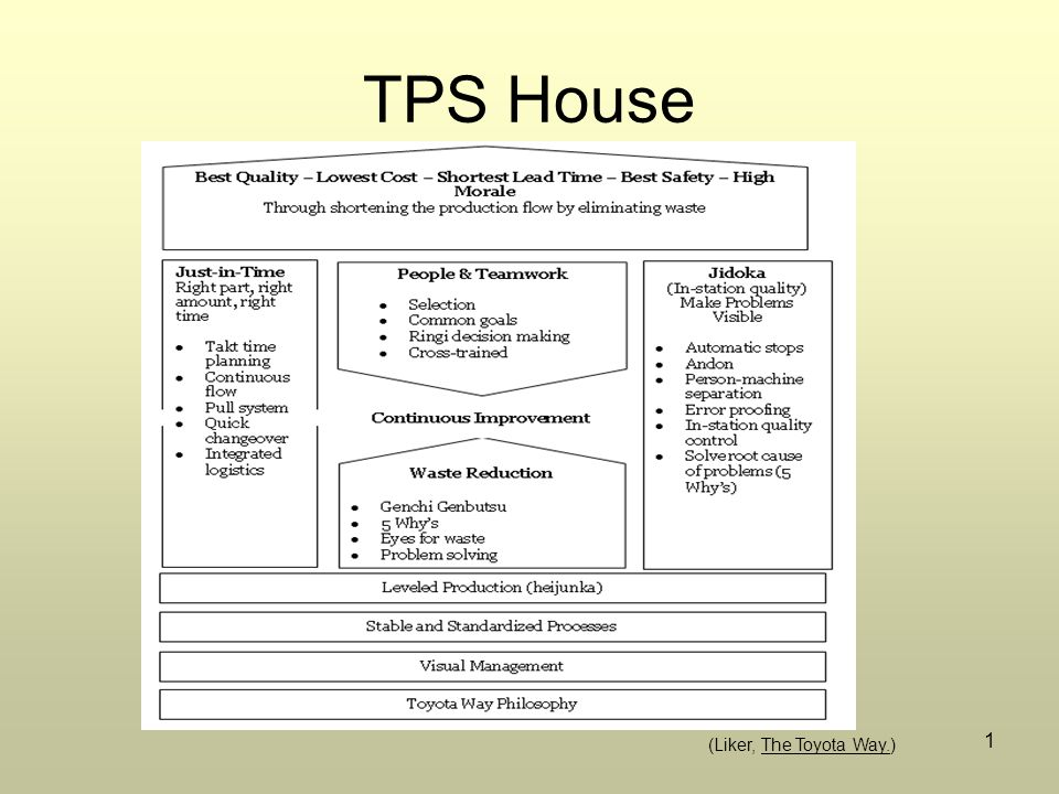 TPS House (Liker, The Toyota Way.)