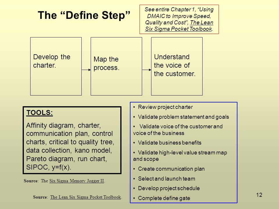 The Define Step Develop the charter.
