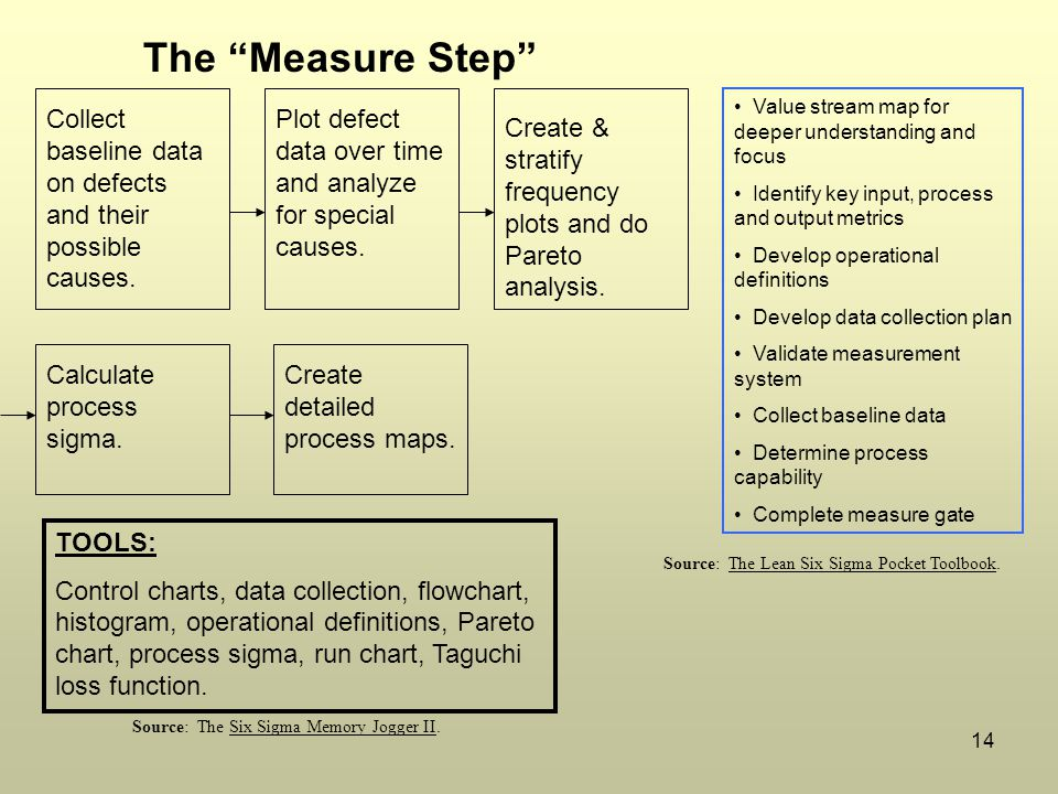 The Measure Step Value stream map for deeper understanding and focus. Identify key input, process and output metrics.