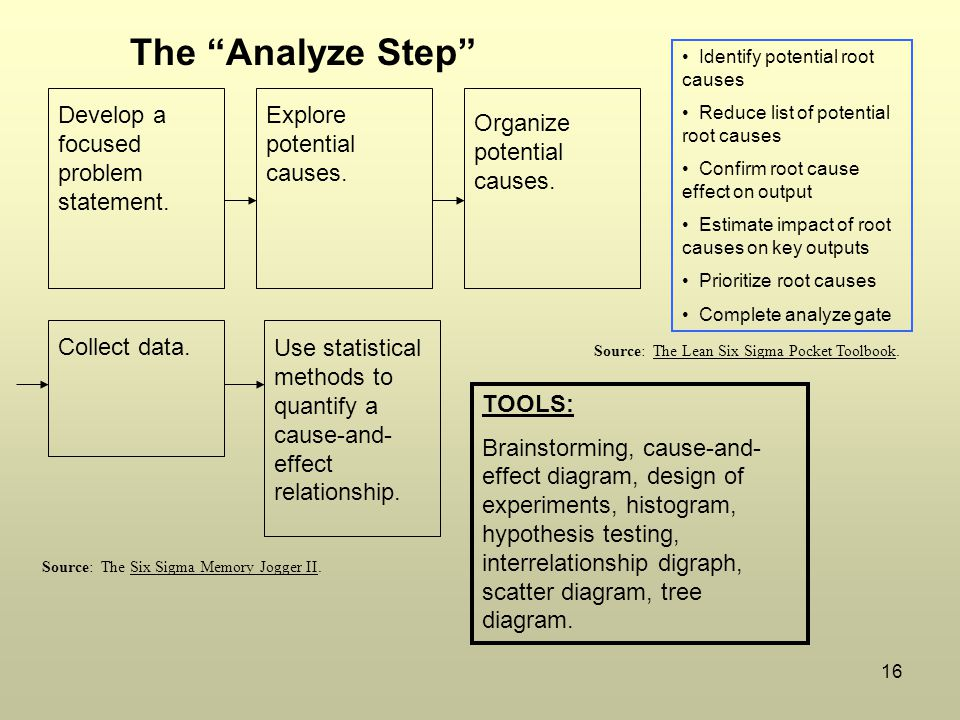 The Analyze Step Develop a focused problem statement.