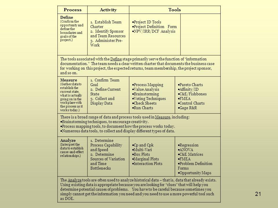 Process Activity Tools