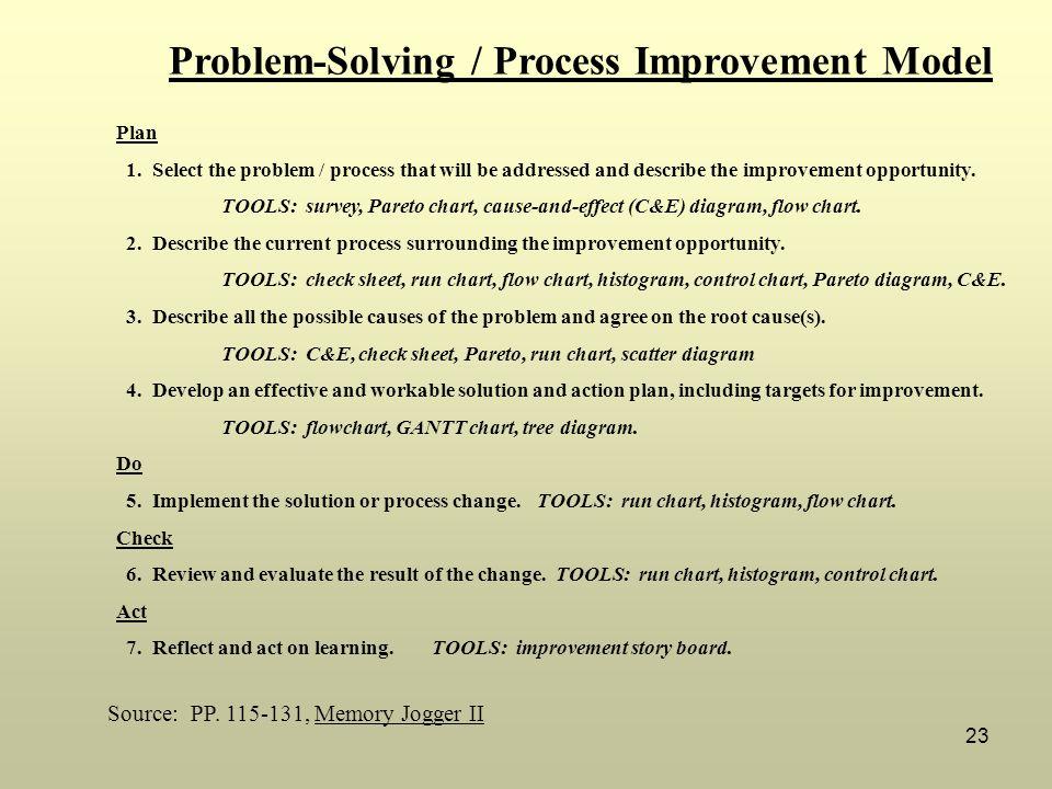 Problem-Solving / Process Improvement Model
