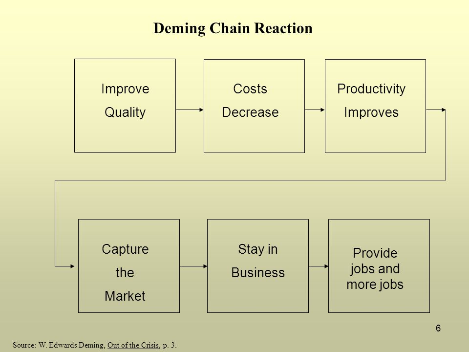 an analysis of a chain reaction in out of the crisis by w edwards deming Quality management philosophies: w edwards deming is best known for helping to lead the japanese he is also known for his 14 points (a new philosophy for competing on the basis of quality), for the deming chain reaction, and for the his book, out of the crisis.