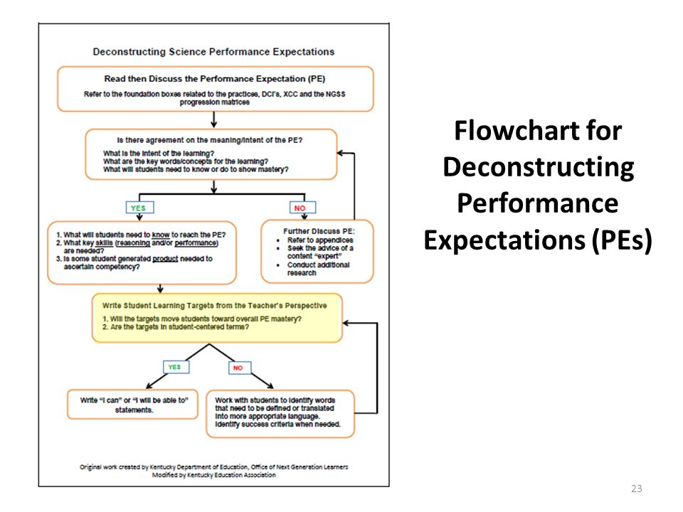 Flowchart for Deconstructing Performance Expectations (PEs)
