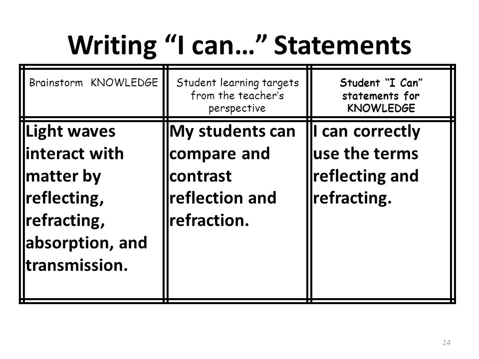 Writing I can… Statements