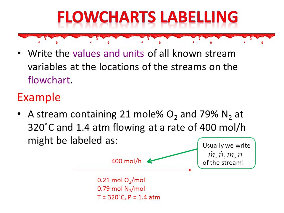 Flowcharts LABELLING Example