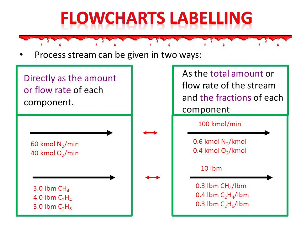 Flowcharts LABELLING Process stream can be given in two ways: