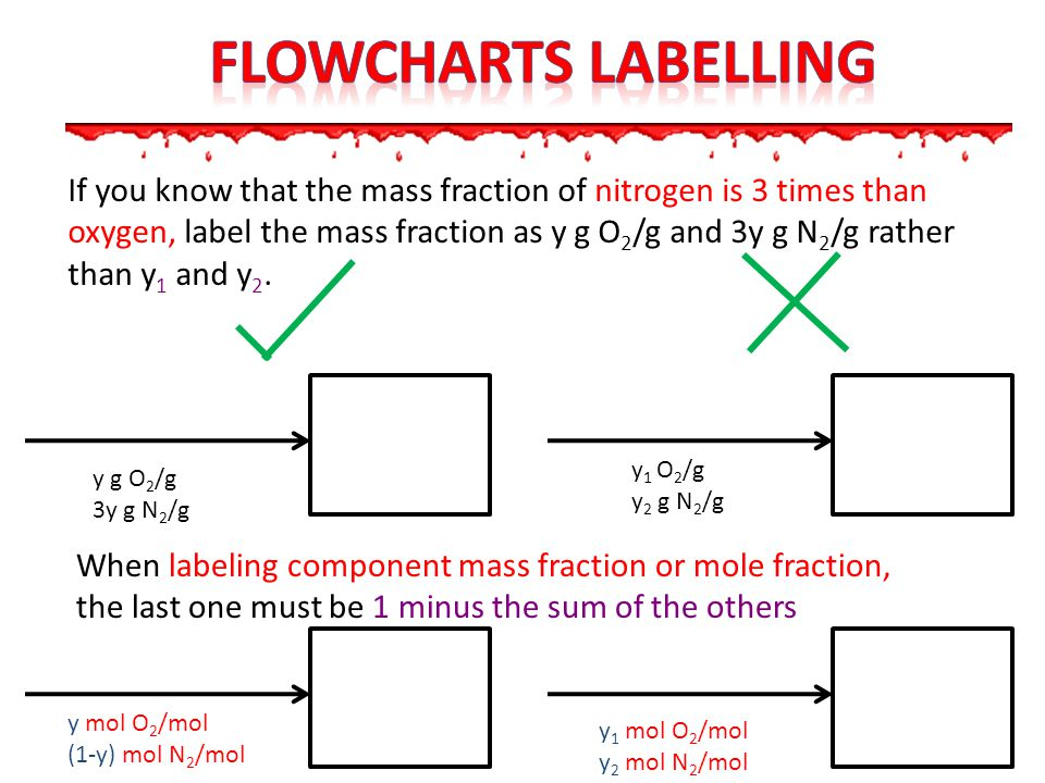 Flowcharts LABELLING