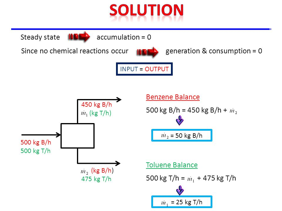 solution Steady state accumulation = 0