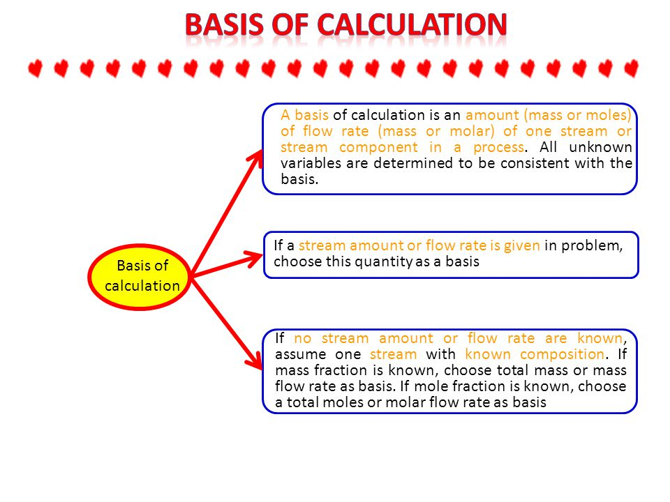 Basis of calculation