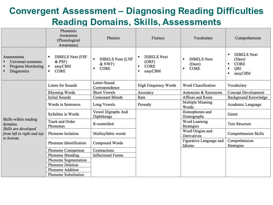 Convergent Assessment – Diagnosing Reading Difficulties Reading Domains, Skills, Assessments