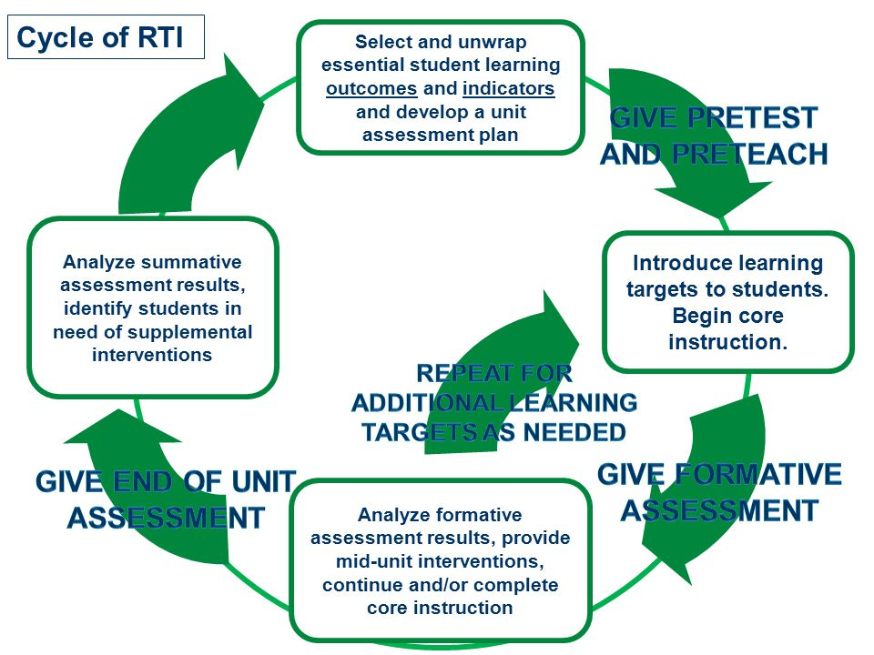 Repeat for additional learning targets as needed