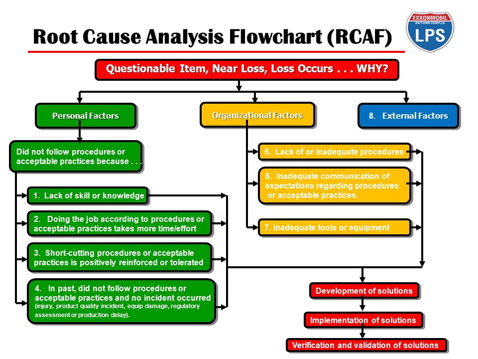 Root Cause Analysis Flowchart (RCAF)