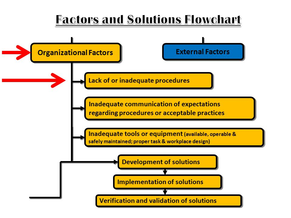 Factors and Solutions Flowchart