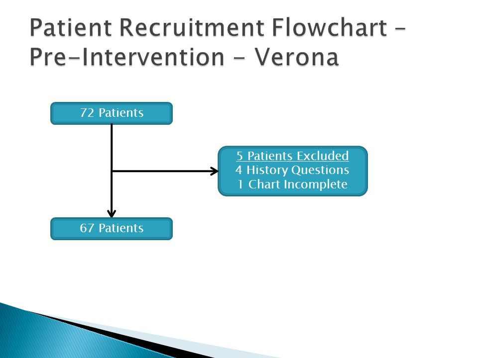 Patient Recruitment Flowchart – Pre-Intervention - Verona