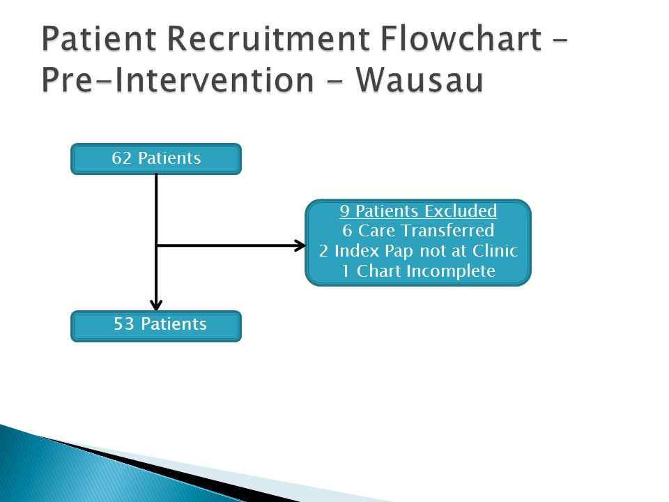 Patient Recruitment Flowchart – Pre-Intervention - Wausau