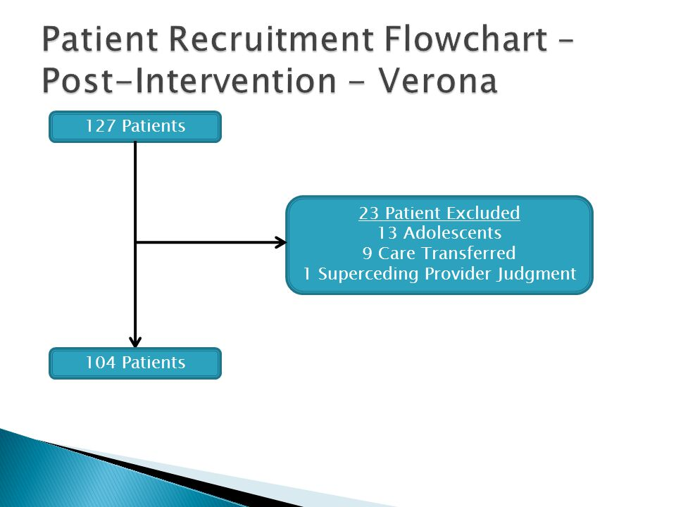 Patient Recruitment Flowchart – Post-Intervention - Verona